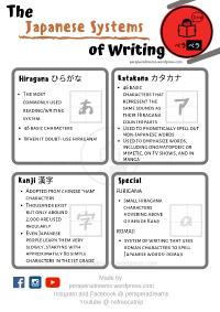 Japanese Writing Systems thumbnail